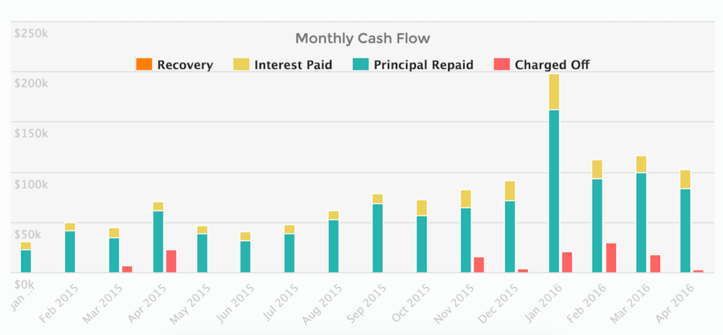 Monthly cash flow dashboard for Upstart investors