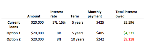 Debt Consolidation Loan Comparison