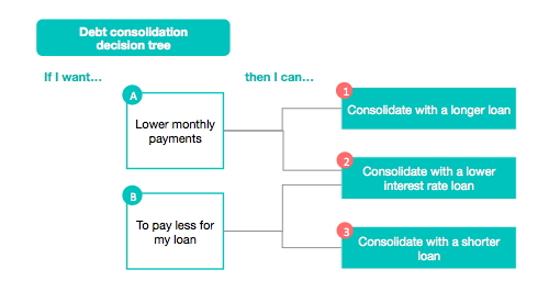 Debt Consolidation Decision Tree