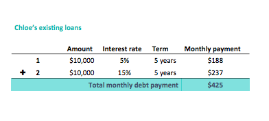 Debt Consolidation Loan Example