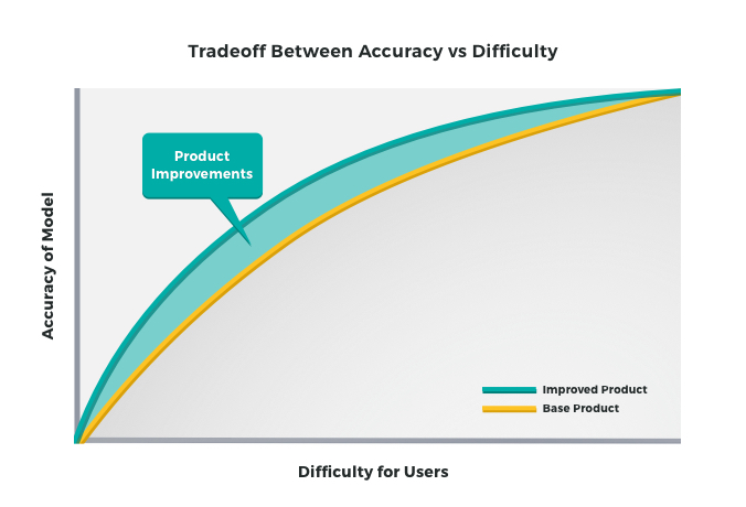 Tradeoff Between Accuracy vs Difficulty Model - Upstart Personal Loans